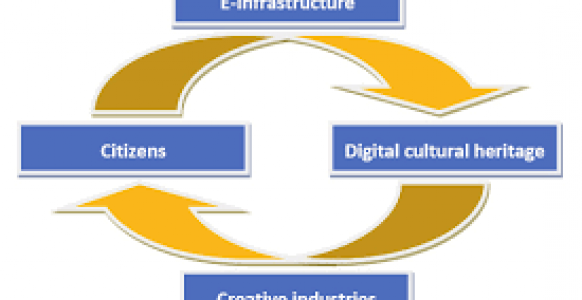 Roadmap for Citizens <br> Researchers in the Age of Digital Culture